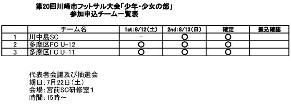 第20回川崎市フットサル大会「少年・少女の部」申込チーム一覧表