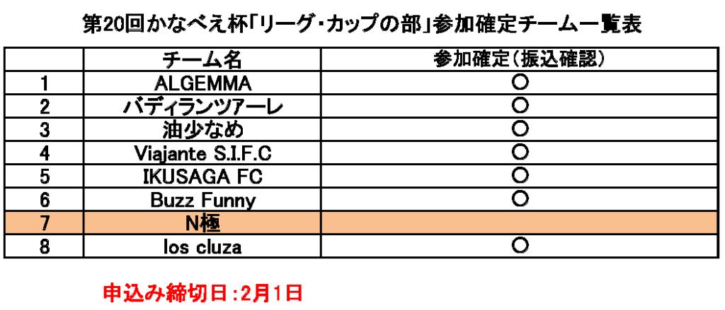 第20回かなべえ杯「リーグ・カップの部」参加確定チーム一覧表