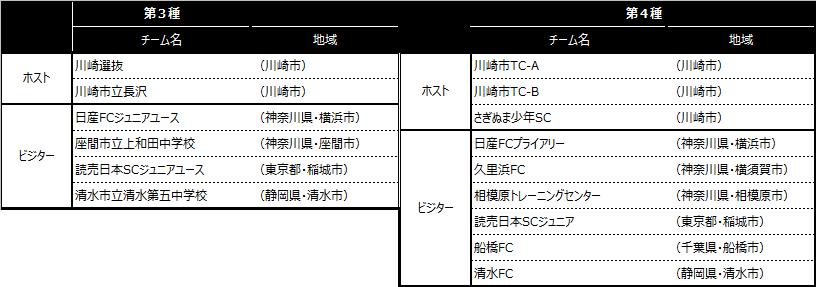 「川崎カップサッカー大会・第2回」出場チーム