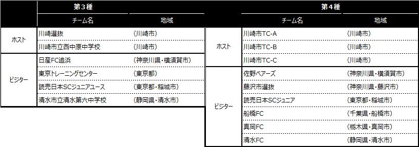 「川崎カップサッカー大会・第3回」出場チーム