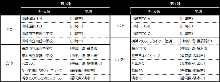 「川崎カップサッカー大会・第8回」出場チーム