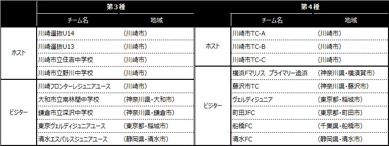 「川崎カップサッカー大会・第9回」出場チーム