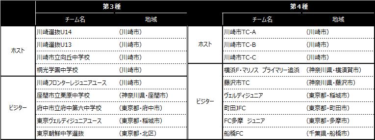 「川崎カップサッカー大会・第13回」出場チーム