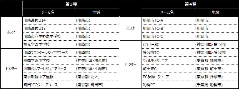 「川崎カップサッカー大会・第15回」出場チーム
