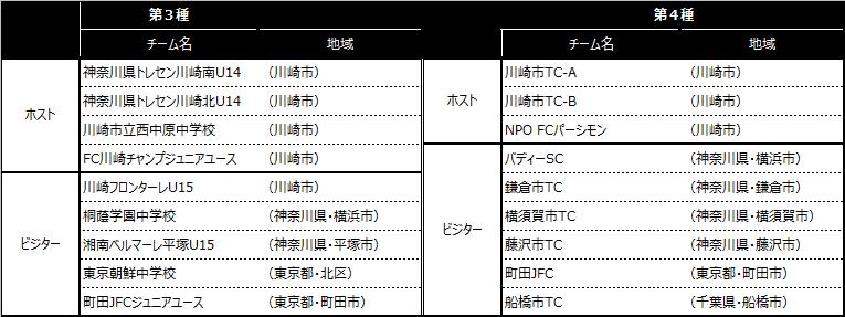 「川崎カップサッカー大会・第21回」出場チーム