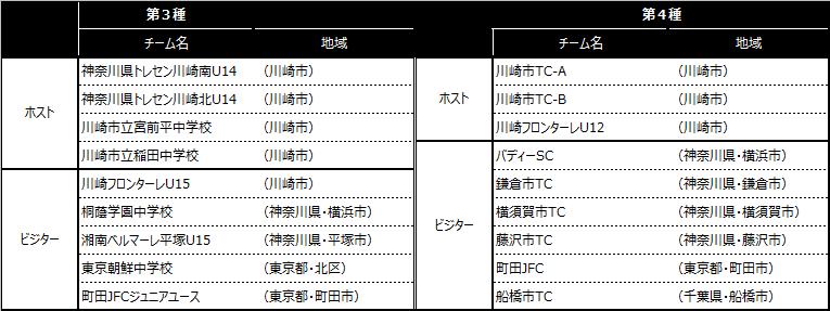 「川崎カップサッカー大会・第22回」出場チーム