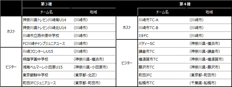 「川崎カップサッカー大会・第23回」出場チーム