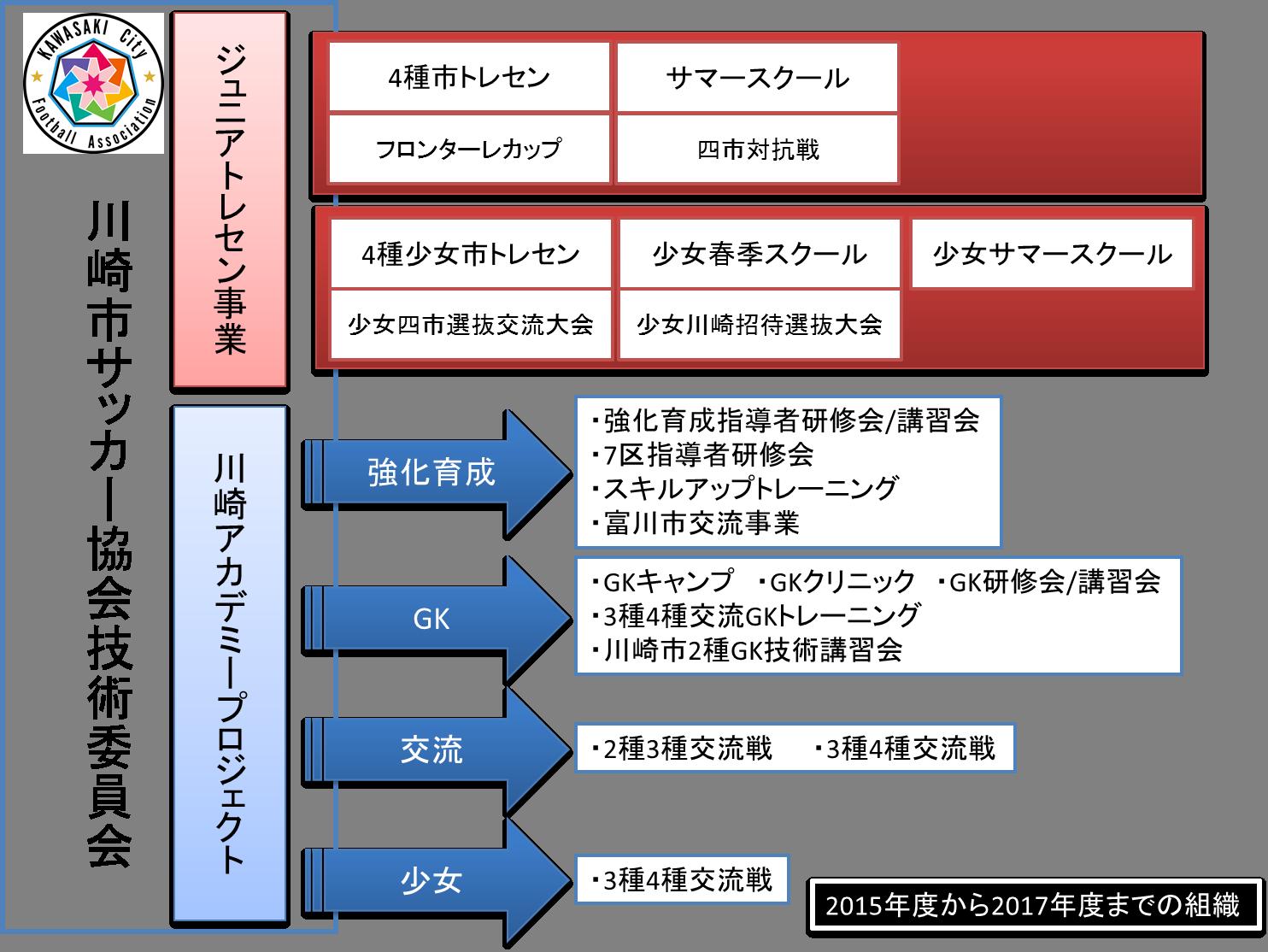 組織体系2017