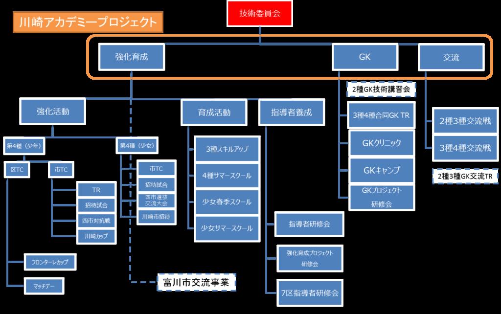 組織体系2018