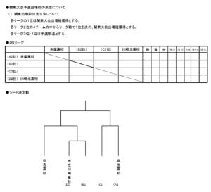 2017年度サッカー新人大会川崎地区予選・シード決定戦