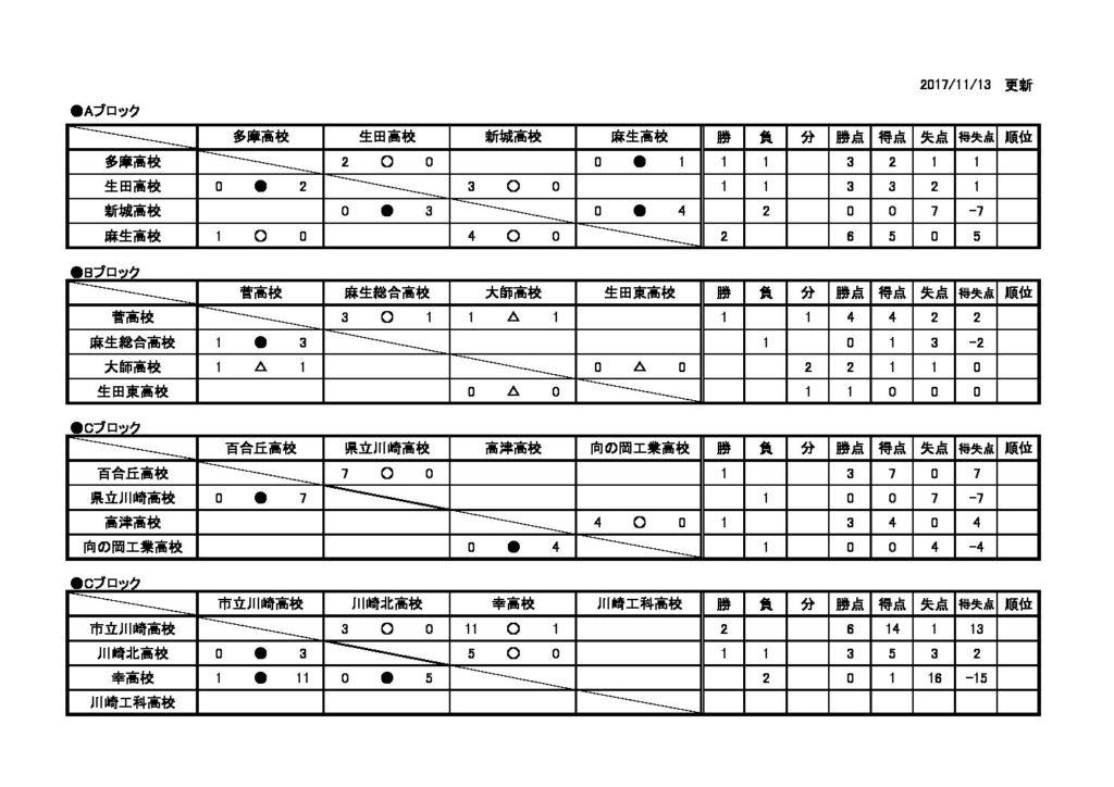 2017年度サッカー新人大会川崎地区予選・リーグ表