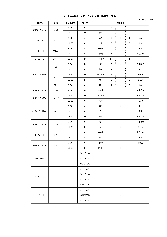 2017年度サッカー新人大会川崎地区予選・日程表