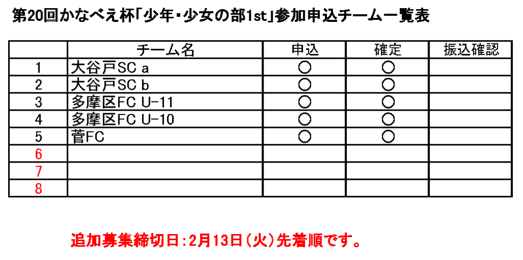 第20回かなべえ杯「少年・少女の部1st」参加申込チーム一覧表