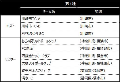 「川崎カップサッカー大会・第1回」出場チーム
