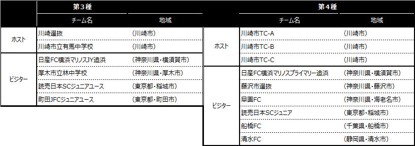 「川崎カップサッカー大会・第4回」出場チーム
