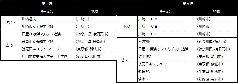 「川崎カップサッカー大会・第5回」出場チーム