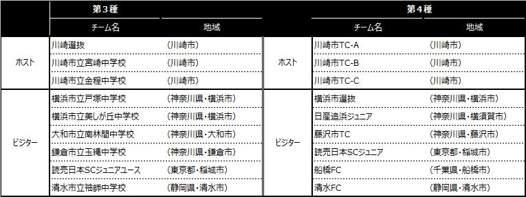 「川崎カップサッカー大会・第6回」出場チーム