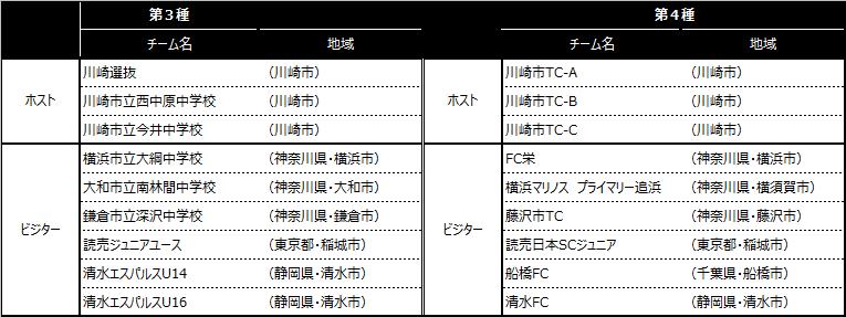 「川崎カップサッカー大会・第7回」出場チーム