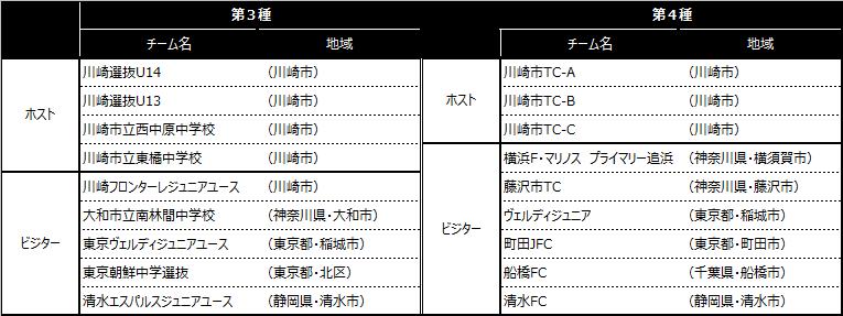「川崎カップサッカー大会・第10回」出場チーム