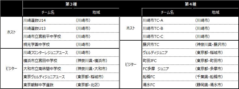 「川崎カップサッカー大会・第11回」出場チーム