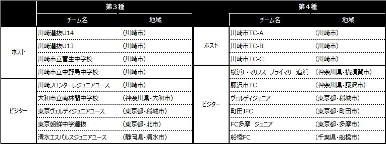 「川崎カップサッカー大会・第12回」出場チーム