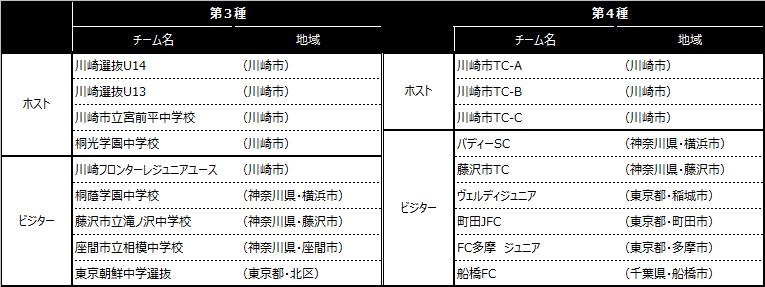 「川崎カップサッカー大会・第14回」出場チーム