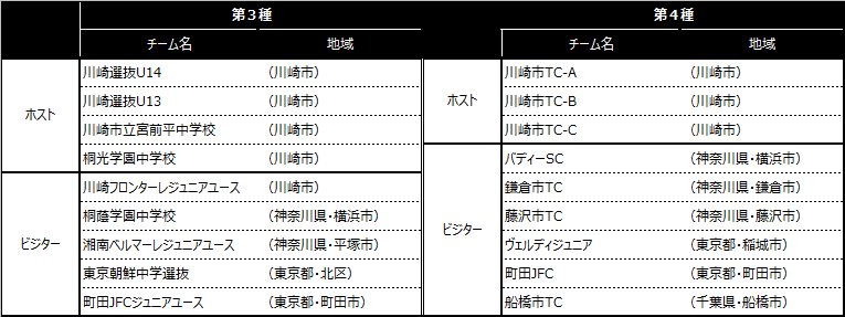 「川崎カップサッカー大会・第16回」出場チーム
