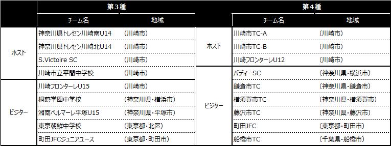 「川崎カップサッカー大会・第24回」出場チーム