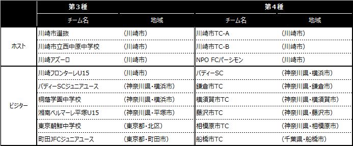 「川崎カップサッカー大会・第25回」出場チーム