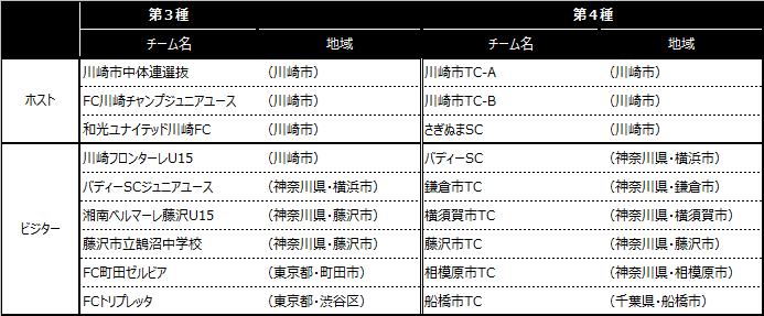 「川崎カップサッカー大会・第26回」出場チーム