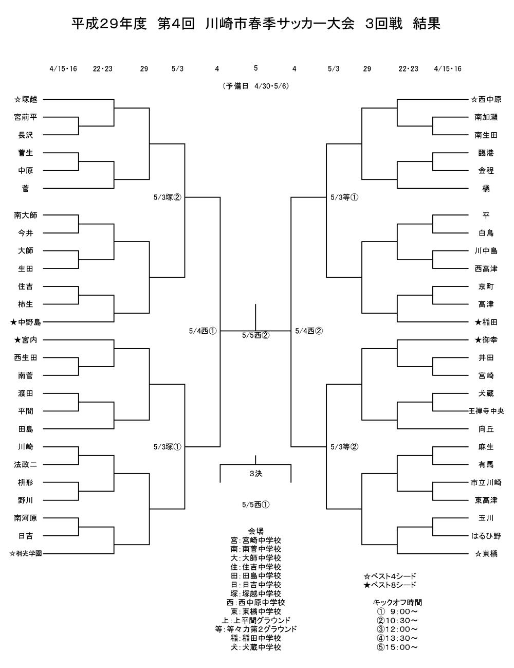 H29第4回春季大会トーナメント